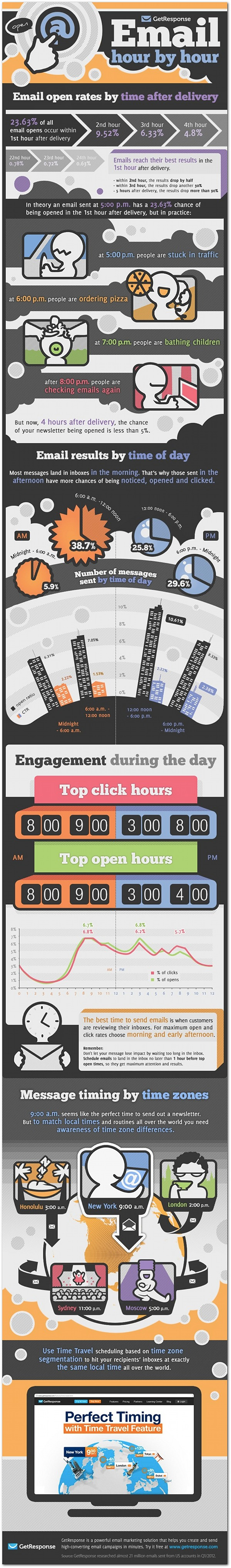 infographic when is the best time to send emails